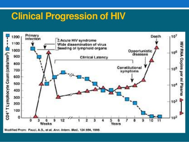problem transmission and therapy of aids