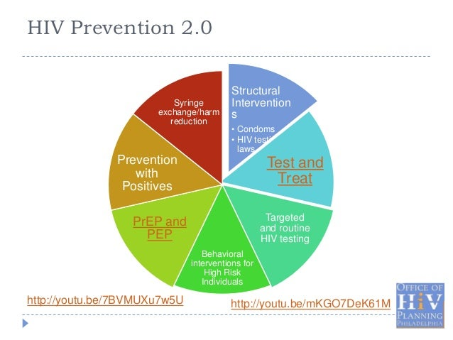 HIV Prevention in the 21st Century