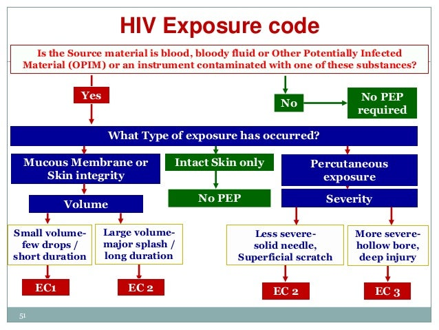 Image result for HIV Post Exposure Prophylaxis