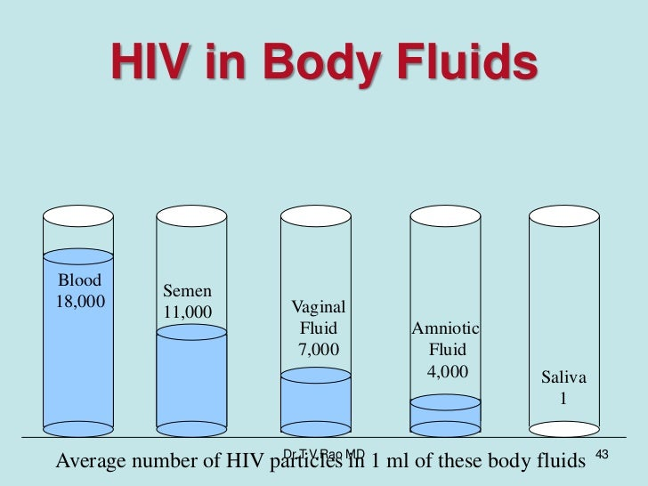 Hiv vaginal fluid Sexual Health Patient