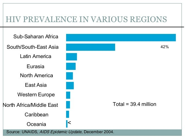 NEWLYINFECTEDCASESOFHIVINVARIOUSREGIONS 6% 5% 4% 2% 1% 1% <1% <1% 18% Sub-Saharan Africa South/South-East Asia East...