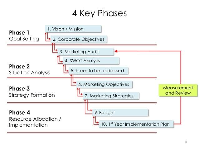 marketing plan phase 2 Learn the crucial questions to ask as you build your marketing plan understand  the main  phase 2: before your book is released gather your resources.
