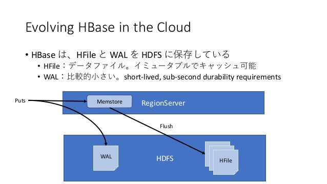 Evolving HBase in the Cloud • HBase HFile WAL HDFS • HFile • WAL short-lived, sub-second durability requirements HDFS HFil...