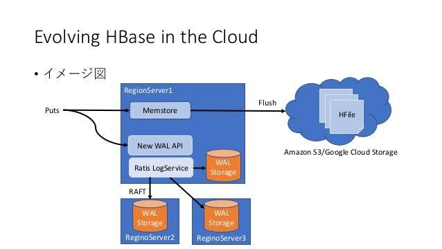 Evolving HBase in the Cloud • RegionServer1 ReginoServer2 New WAL API Ratis LogService Amazon S3/Google Cloud Storage Regi...