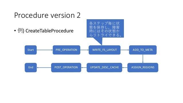 Procedure version 2 • ) CreateTableProcedure PRE_OPERATION WRITE_FS_LAYOUT ADD_TO_META ASSIGN_REGIONSUPDATE_DESC_CACHEPOST...