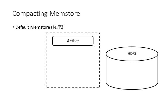 Compacting Memstore • Default Memstore ( ) Active HDFS