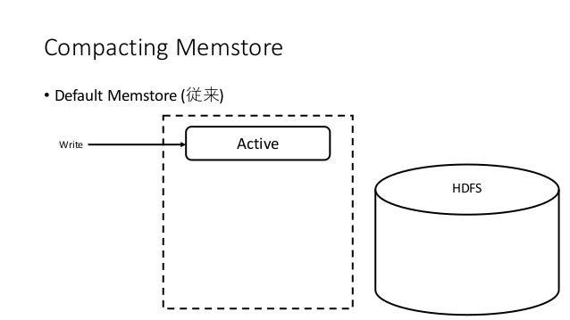 Compacting Memstore • Default Memstore ( ) ActiveWrite HDFS