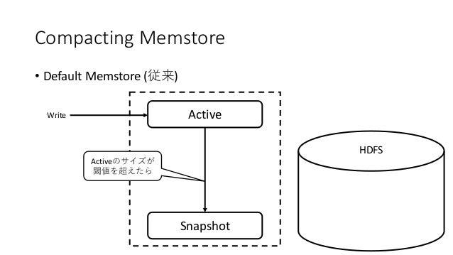 Compacting Memstore • Default Memstore ( ) ActiveWrite Snapshot HDFS Active
