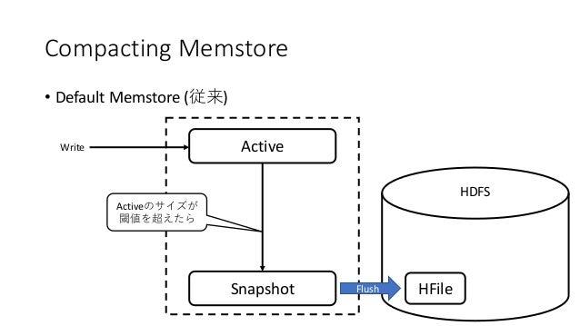 Compacting Memstore • Default Memstore ( ) ActiveWrite Snapshot HDFS Flush HFile Active