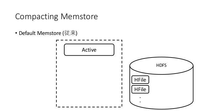 Compacting Memstore • Default Memstore ( ) Active HDFS HFile HFile