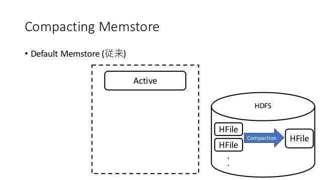 Compacting Memstore • Default Memstore ( ) Active HDFS HFile HFile Compaction HFile
