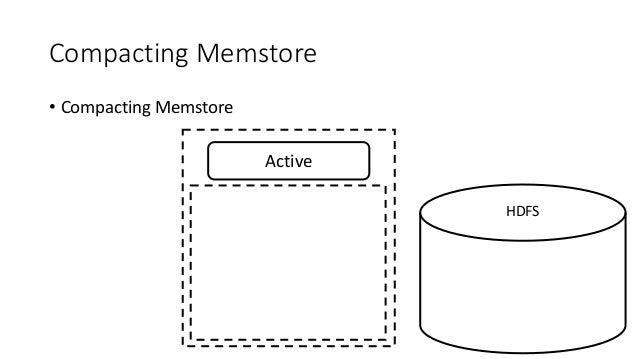 Compacting Memstore • Compacting Memstore Active HDFS