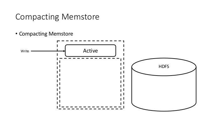 Compacting Memstore • Compacting Memstore ActiveWrite HDFS