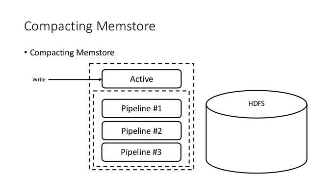 Compacting Memstore • Compacting Memstore ActiveWrite HDFS Pipeline #1 Pipeline #2 Pipeline #3