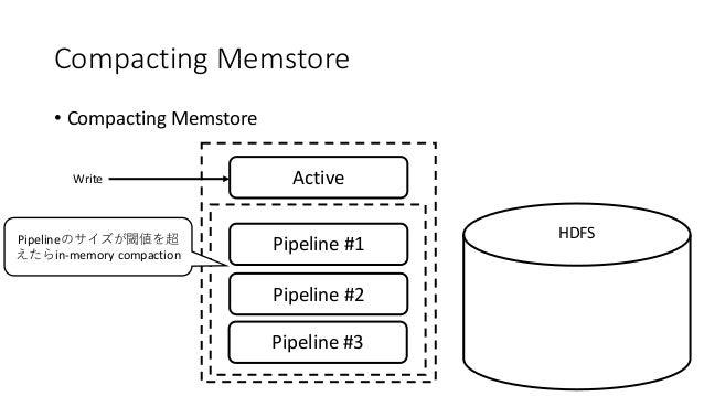 Compacting Memstore • Compacting Memstore ActiveWrite HDFS Pipeline #1 Pipeline #2 Pipeline #3 Pipeline in-memory compacti...