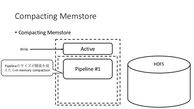 Compacting Memstore • Compacting Memstore ActiveWrite HDFS Pipeline #1 Pipeline in-memory compaction