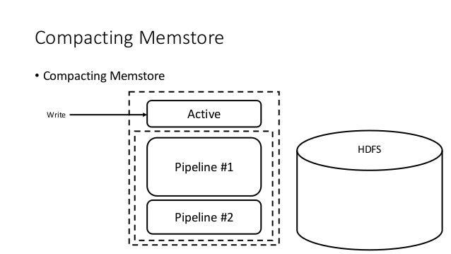 Compacting Memstore • Compacting Memstore ActiveWrite HDFS Pipeline #1 Pipeline #2