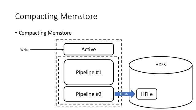 Compacting Memstore • Compacting Memstore ActiveWrite HDFS Pipeline #1 Pipeline #2 Flush HFile