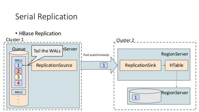 Serial Replication • HBase Replication RegionServer WAL1 WAL2 1 Queue 2 3 4 ReplicationSource Cluster 1 1 RegionServer Rep...