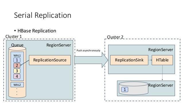 Serial Replication • HBase Replication RegionServer WAL1 WAL2 1 Queue 2 3 4 ReplicationSource Cluster 1 RegionServer Repli...