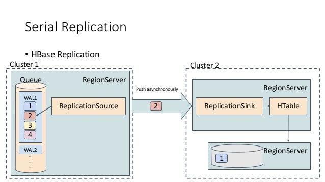 Serial Replication • HBase Replication RegionServer WAL1 WAL2 1 Queue 2 3 4 ReplicationSource Cluster 1 2 RegionServer Rep...