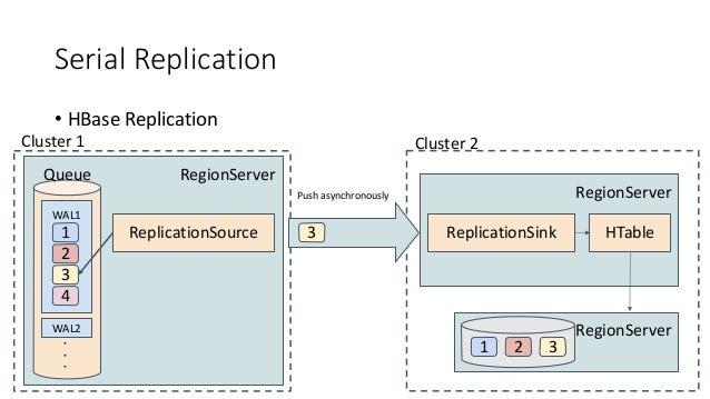 Serial Replication • HBase Replication RegionServer WAL1 WAL2 1 Queue 2 3 4 ReplicationSource Cluster 1 3 RegionServer Rep...