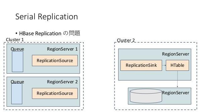 Serial Replication • HBase Replication RegionServer 1Queue ReplicationSource Cluster 1 RegionServer ReplicationSink Cluste...