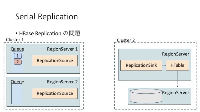 Serial Replication • HBase Replication RegionServer 1 1 Queue 2 ReplicationSource Cluster 1 RegionServer ReplicationSink C...