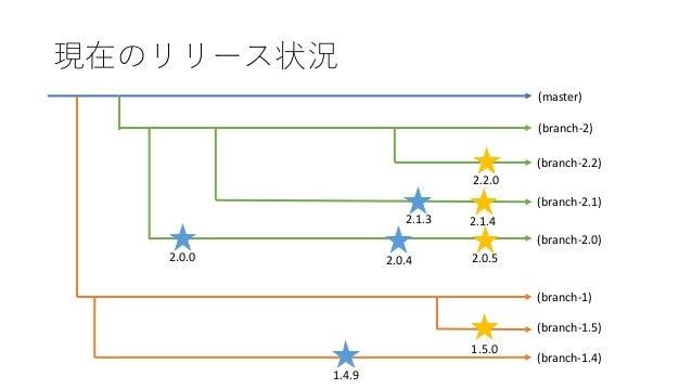(master) (branch-2.0) (branch-2.1) (branch-2.2) (branch-1) (branch-1.5) 2.2.0 2.0.52.0.4 2.1.3 2.1.4 1.4.9 1.5.0 2.0.0 (br...
