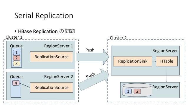 Serial Replication • HBase Replication RegionServer 1 1 Queue 2 3 ReplicationSource Cluster 1 RegionServer ReplicationSink...