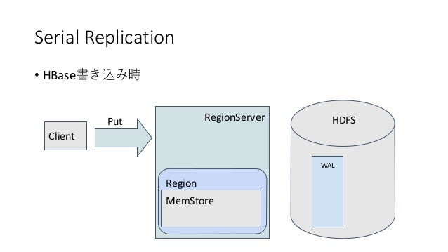 Serial Replication • HBase RegionServer Region WAL Client Put MemStore HDFS