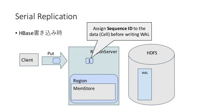 Serial Replication • HBase RegionServer Region WAL Client Put MemStore HDFS 1 Assign Sequence ID to the data (Cell) before...