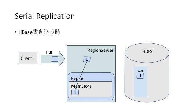 Serial Replication • HBase RegionServer Region WAL 1 Client Put MemStore HDFS 1 1