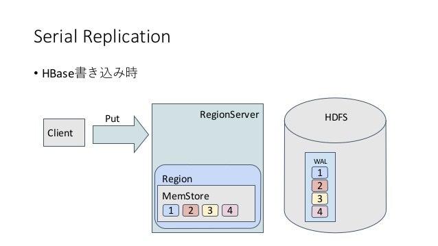 Serial Replication • HBase RegionServer Region WAL 1 2 3 4 Client Put MemStore HDFS 1 2 3 4