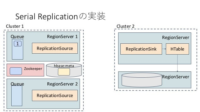 Serial Replication RegionServer 1 1 Queue ReplicationSource Cluster 1 RegionServer ReplicationSink Cluster 2 HTable Region...
