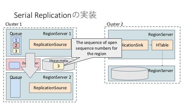 Serial Replication RegionServer 1 1 Queue 2 3 ReplicationSource Cluster 1 RegionServer ReplicationSink Cluster 2 HTable Re...
