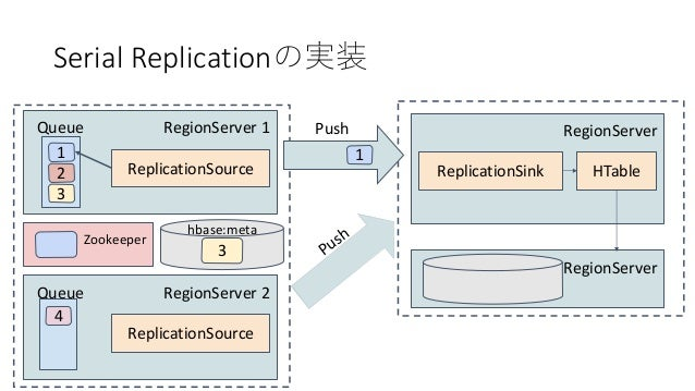 Serial Replication RegionServer 1 1 Queue 2 3 ReplicationSource RegionServer ReplicationSink HTable RegionServer Push Regi...