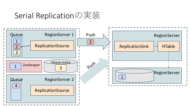Serial Replication RegionServer 1 1 Queue 2 3 ReplicationSource RegionServer ReplicationSink HTable RegionServer Push 1 Re...