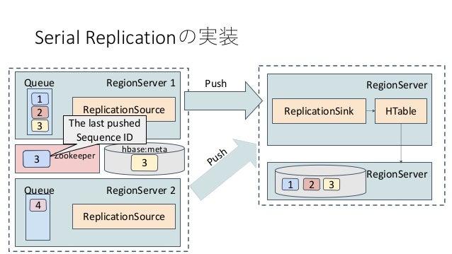 Serial Replication RegionServer 1 1 Queue 2 3 ReplicationSource RegionServer ReplicationSink HTable RegionServer Push 1 2 ...