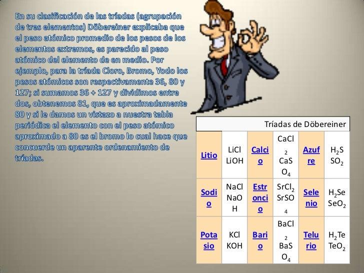 Trabajo tabla periodica br 15 urtaz Image collections