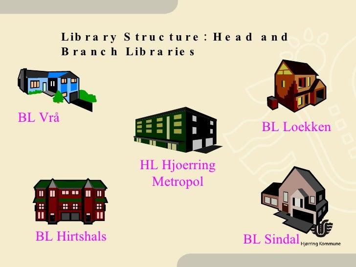 Library Structure: Head and Branch Libraries HL Hjoerring Metropol BL Hirtshals BL Sindal BL Vrå BL Loekken