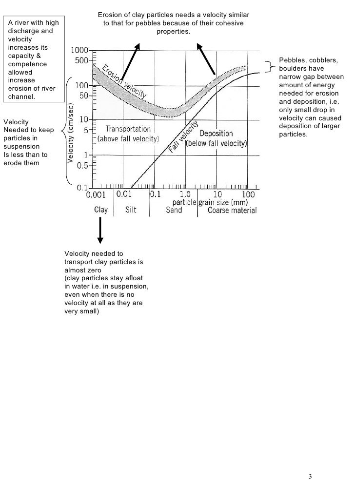 Hjulstrom curve notes 2 3 ccuart Images