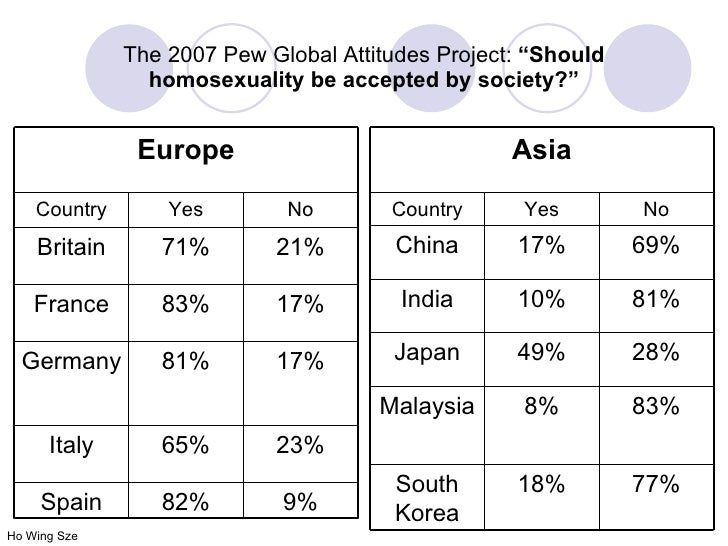 Pew global attitudes project homosexuality in japan