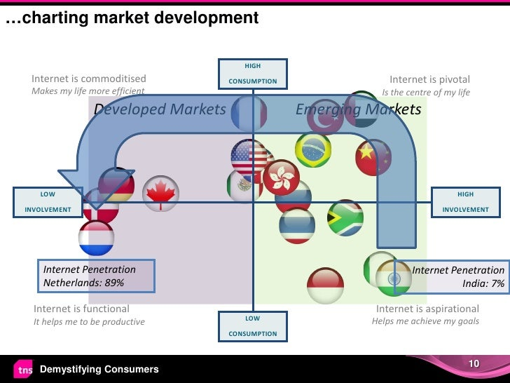…charting market development                                          HIGH   Internet is commoditised            CONSUMPTI...