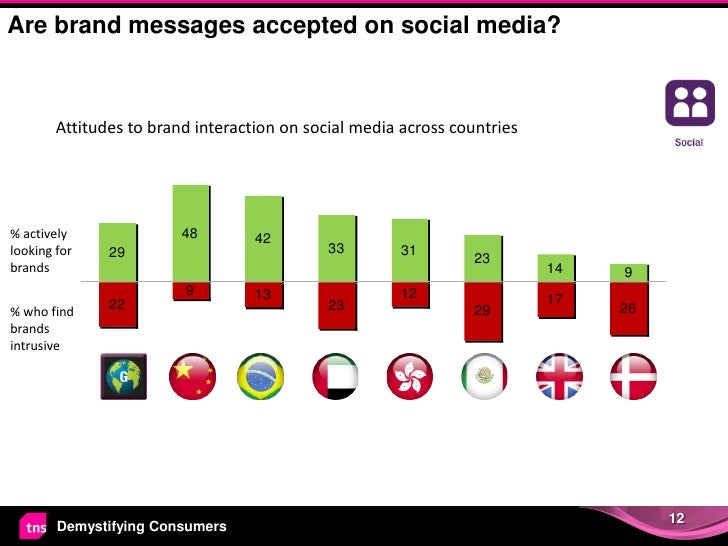 Are brand messages accepted on social media?        Attitudes to brand interaction on social media across countries% activ...