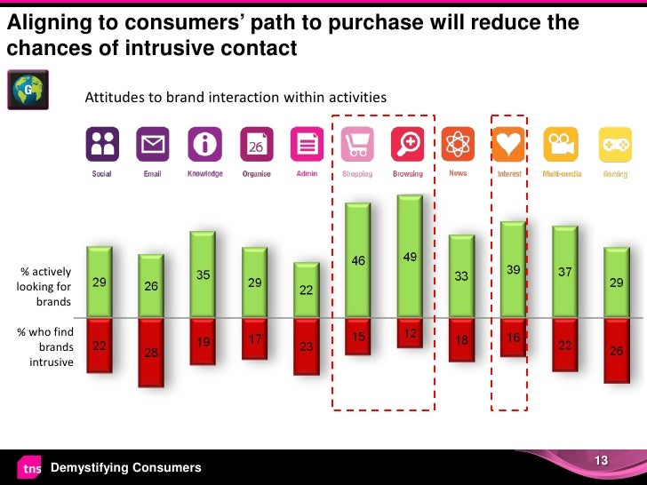 Aligning to consumers' path to purchase will reduce thechances of intrusive contact               Attitudes to brand inter...