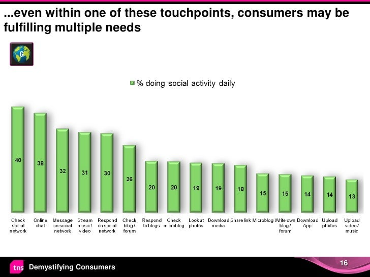 ...even within one of these touchpoints, consumers may befulfilling multiple needs                                        ...