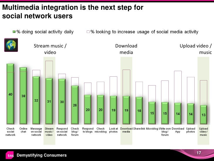 Multimedia integration is the next step forsocial network users           Stream music /         Download    Upload video ...