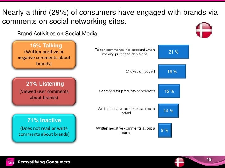 Nearly a third (29%) of consumers have engaged with brands viacomments on social networking sites.           Brand Activit...