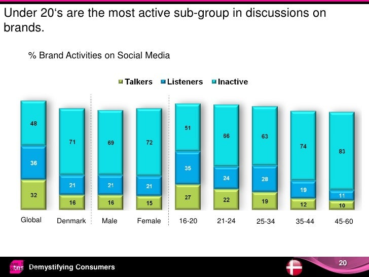 Under 20's are the most active sub-group in discussions onbrands.          % Brand Activities on Social Media       Global...